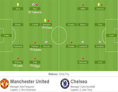 Line Up MU-Chelsea