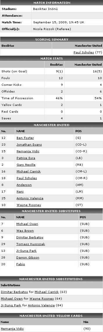 Stats Besiktas vs MU