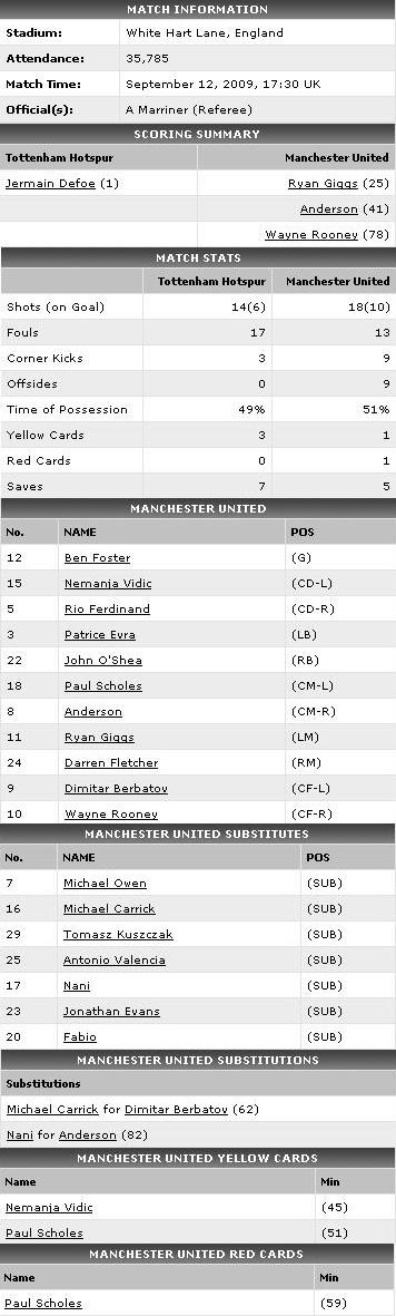 Stats Spurs vs MU